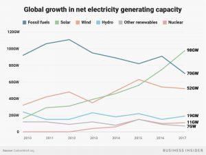 FULLTECH grafico crescimento solar
