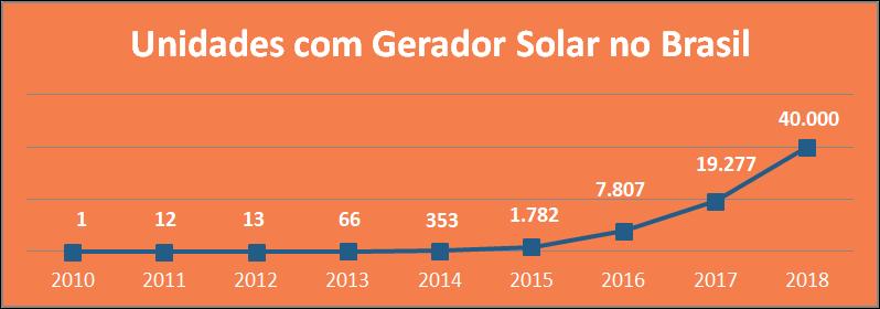 Grafico unidades com gerador solar2