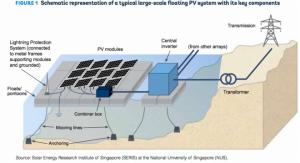 FULLTECH-Plataformas-de-Energia-Solar-Flutuante